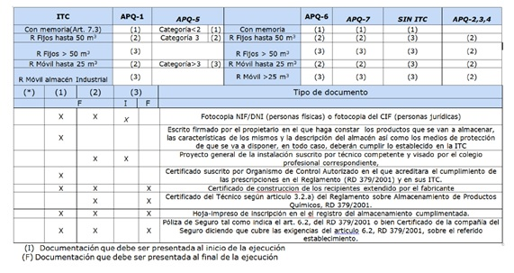 Requisitos necesarios APQ